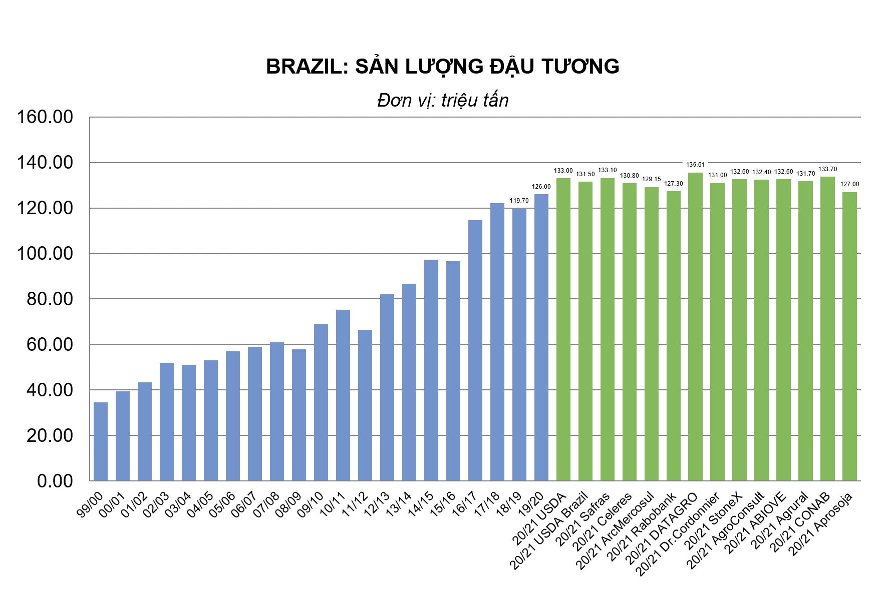 Brazil: safras & mercado tăng dự báo sản lượng đậu tương 20/21 lên 133.1 triệu tấn