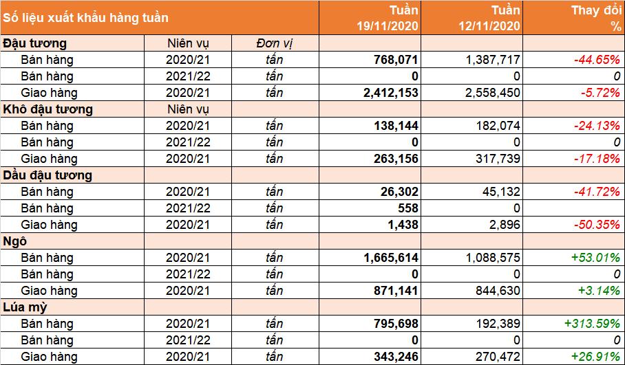 Usda export sales: bán hàng đậu tương giảm mạnh so với tuần trước