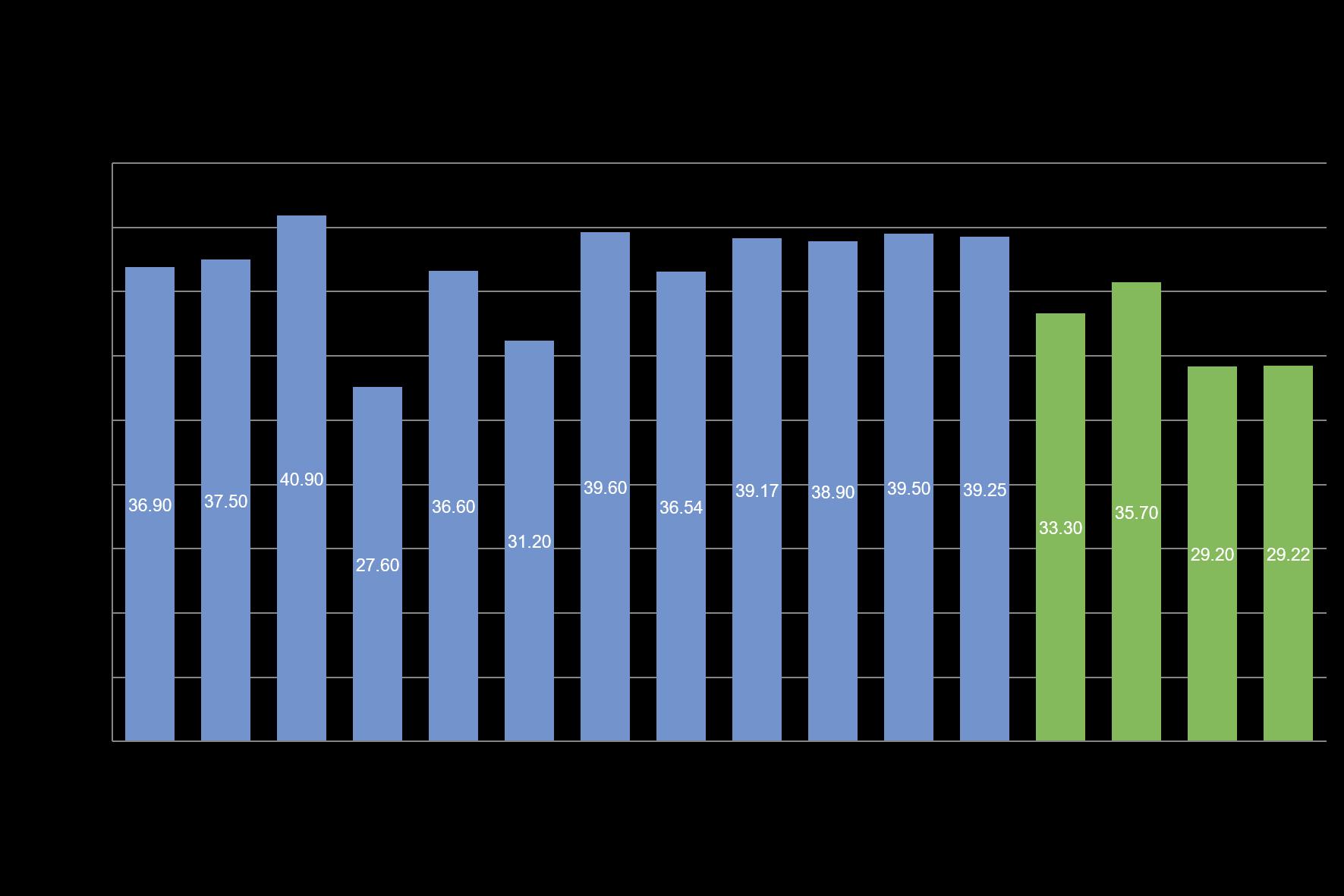 Pháp: Gieo trồng lúa mỳ mềm niên vụ 20/21 đã đạt 95% diện tích dự kiến