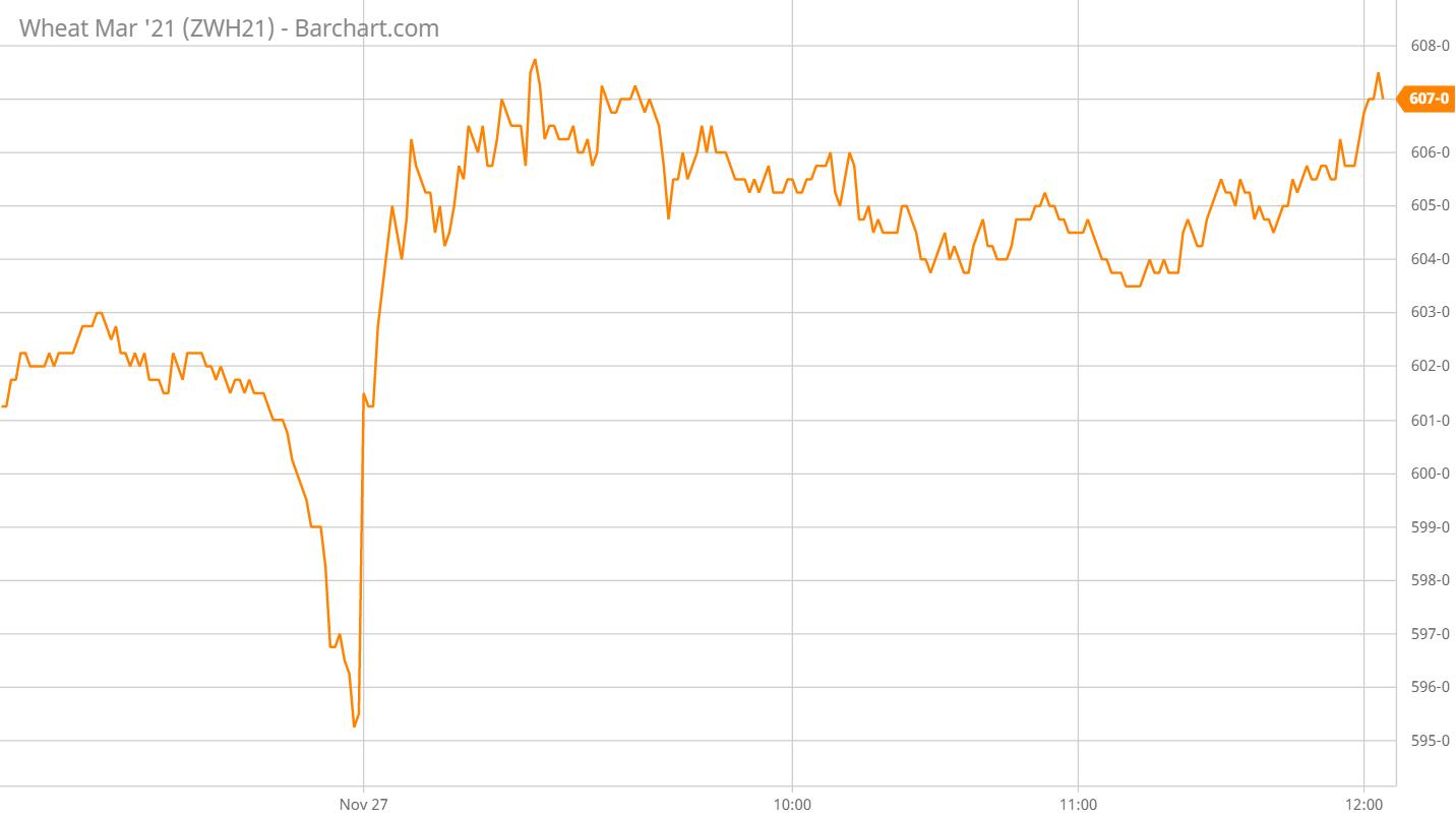 Cbot: giá các mặt hàng nông sản…