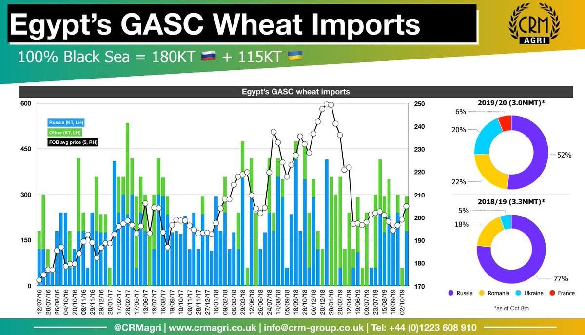 GASC của Ai Cập đã mua 295,000 tấn lúa mỳ của Nga và Ukraina