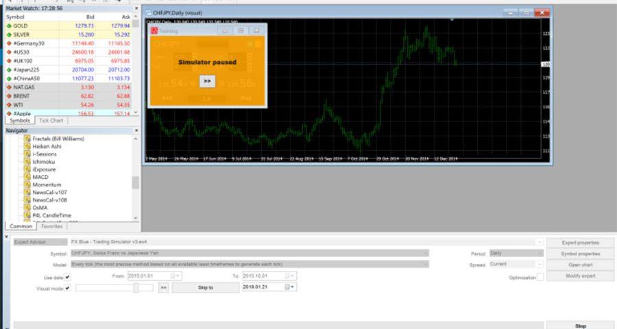Cách sử dụng phần mềm test forex và hàng hóa để đưa ra chiên lược đầu tư hiệu quả