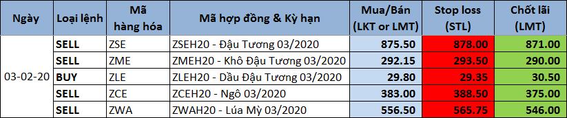 Tư vấn khuyến nghị giao dịch 03/02/2020