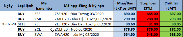 Tư vấn khuyến nghị giao dịch 20/2/2020