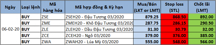 Tư vấn khuyến nghị giao dịch 06/02/2020