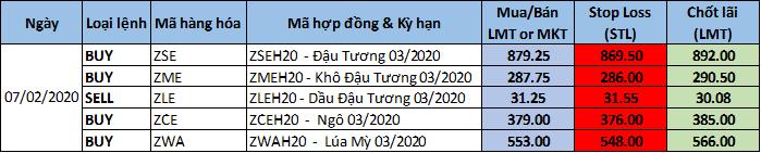 Tư vấn, khuyến nghị giao dịch ngày 07/02/2020