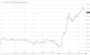 CBOT: Thị trường đóng cửa tăng điểm do tuyết rơi dày tại Mỹ